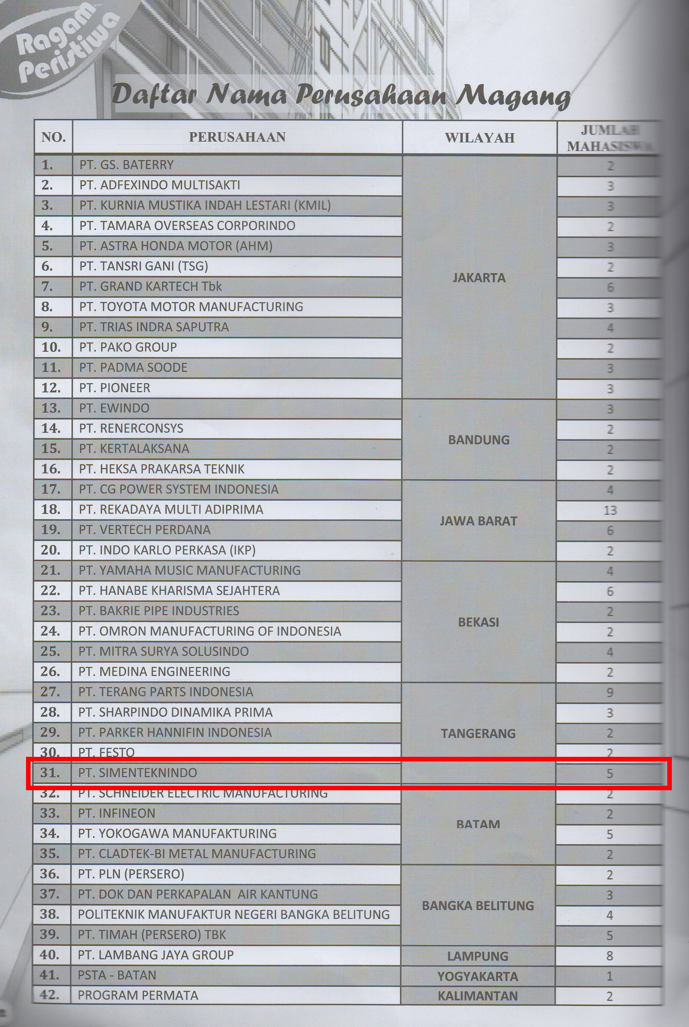 Daftar Nama Perusahaan Magang Versi Buletin Polman Babel