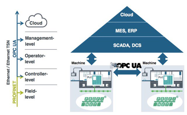 Siemens' TSN Strategy via Profinet and OPC UA